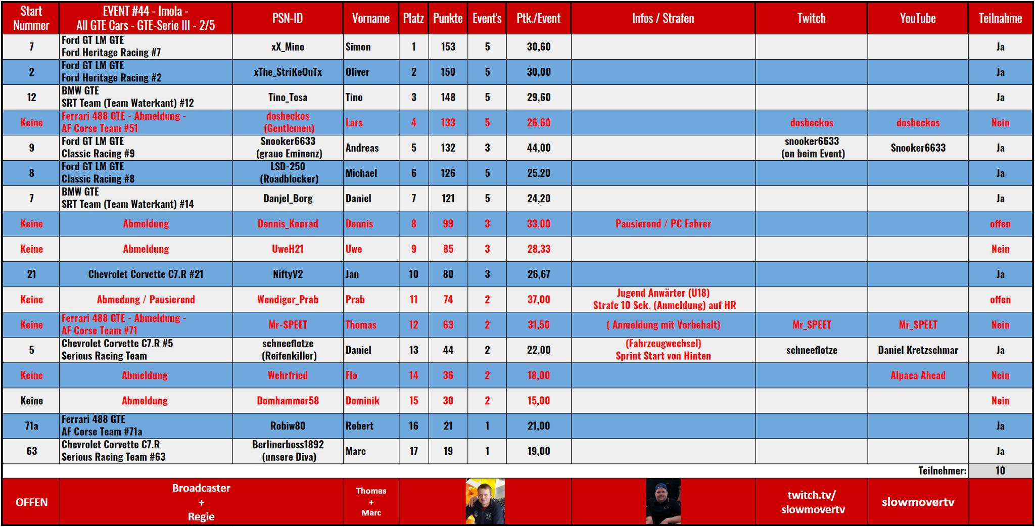 "044 Imola - Klasse ""GTE""  (12.07.2020) / Saison III / 2 von 5"