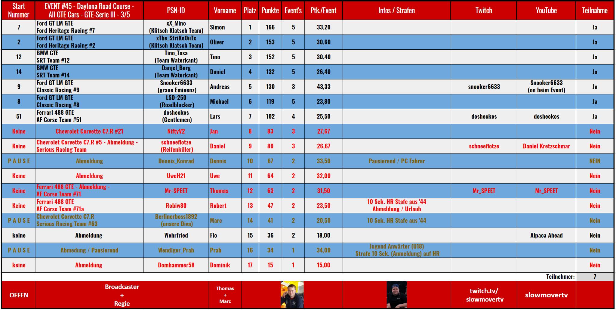 """045 Daytona Road Course - Klasse """"GTE""""  (26.07.2020) / Saison III / 3 von 5"""