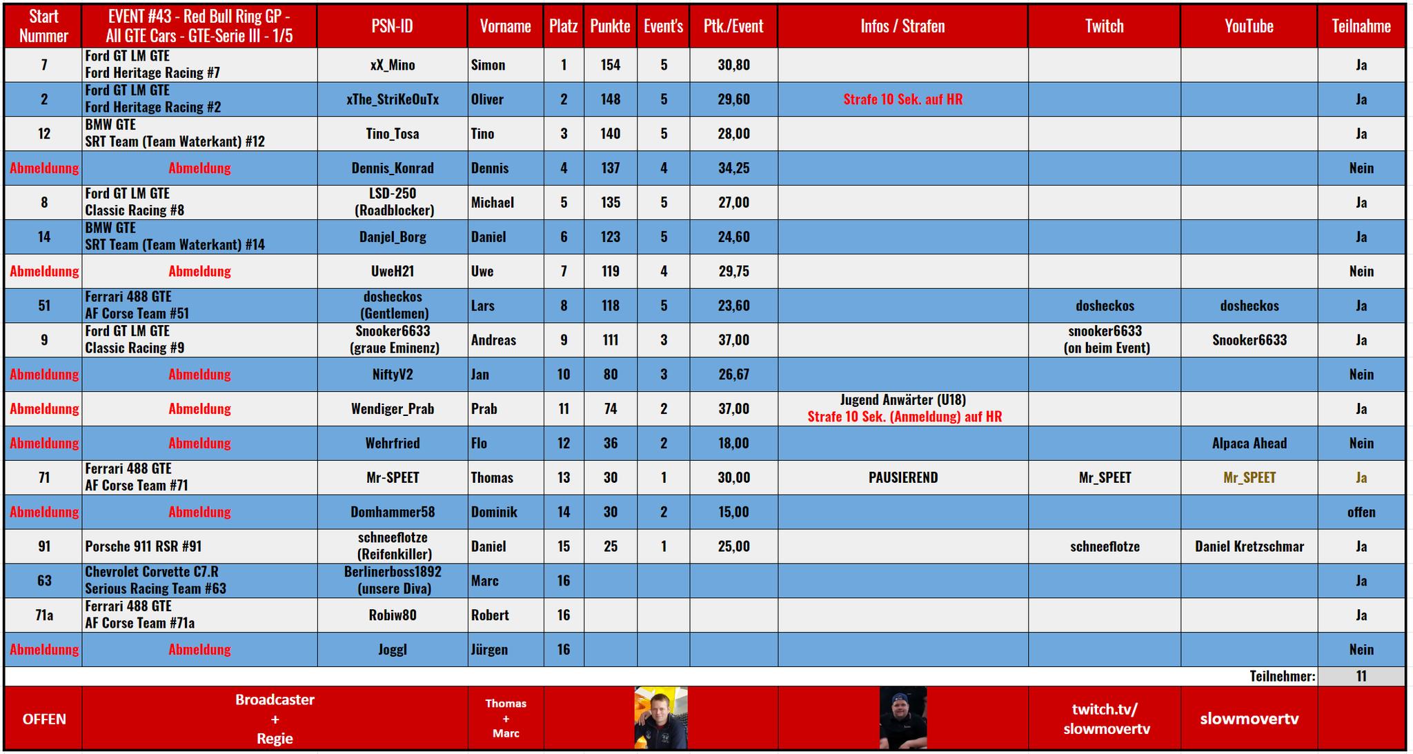 """043 Red Bull Ring GP - Klasse """"GTE""""  (28.06.2020) / Saison III / 1 von 5"""