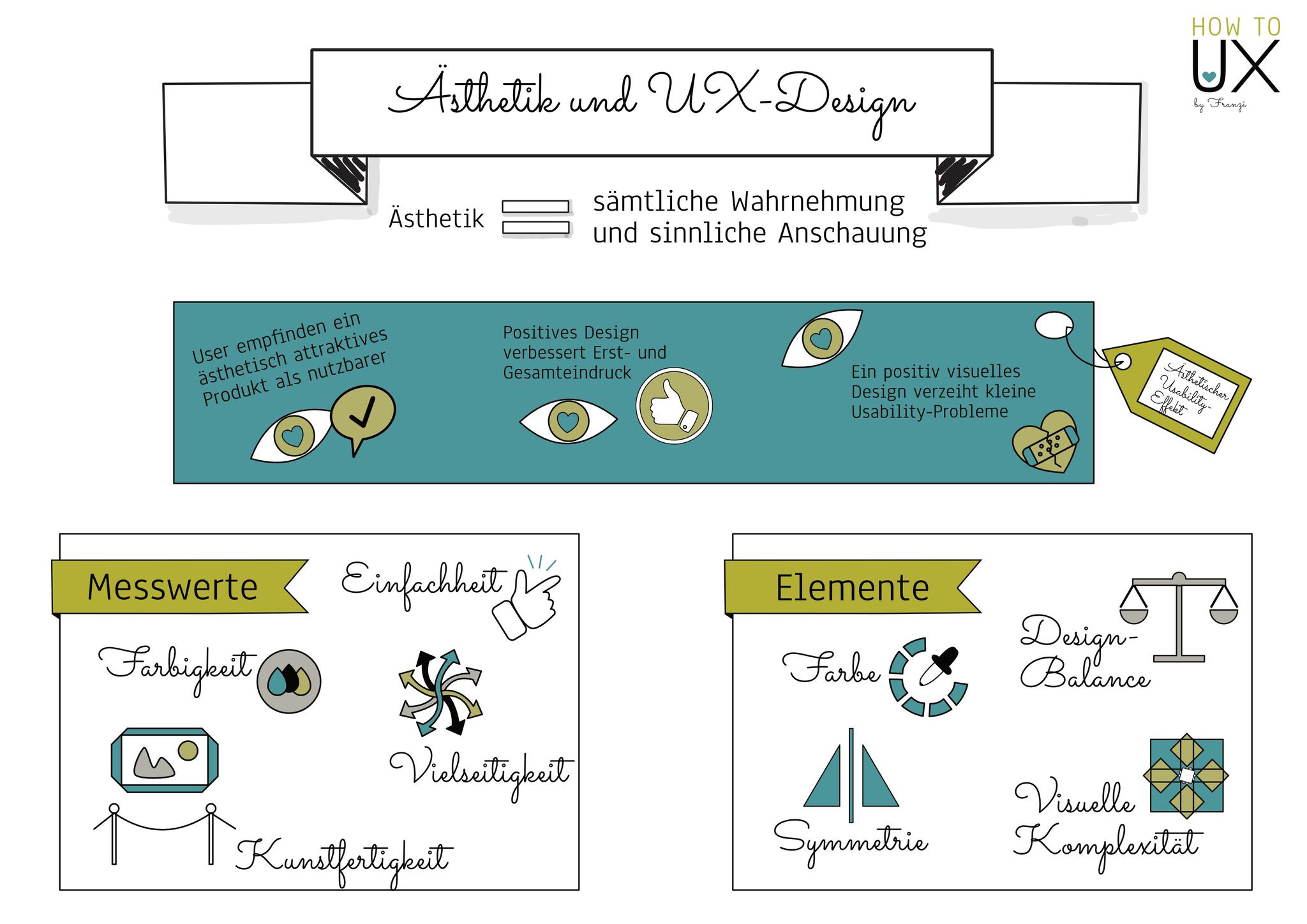 Ästhetik im UX-Design