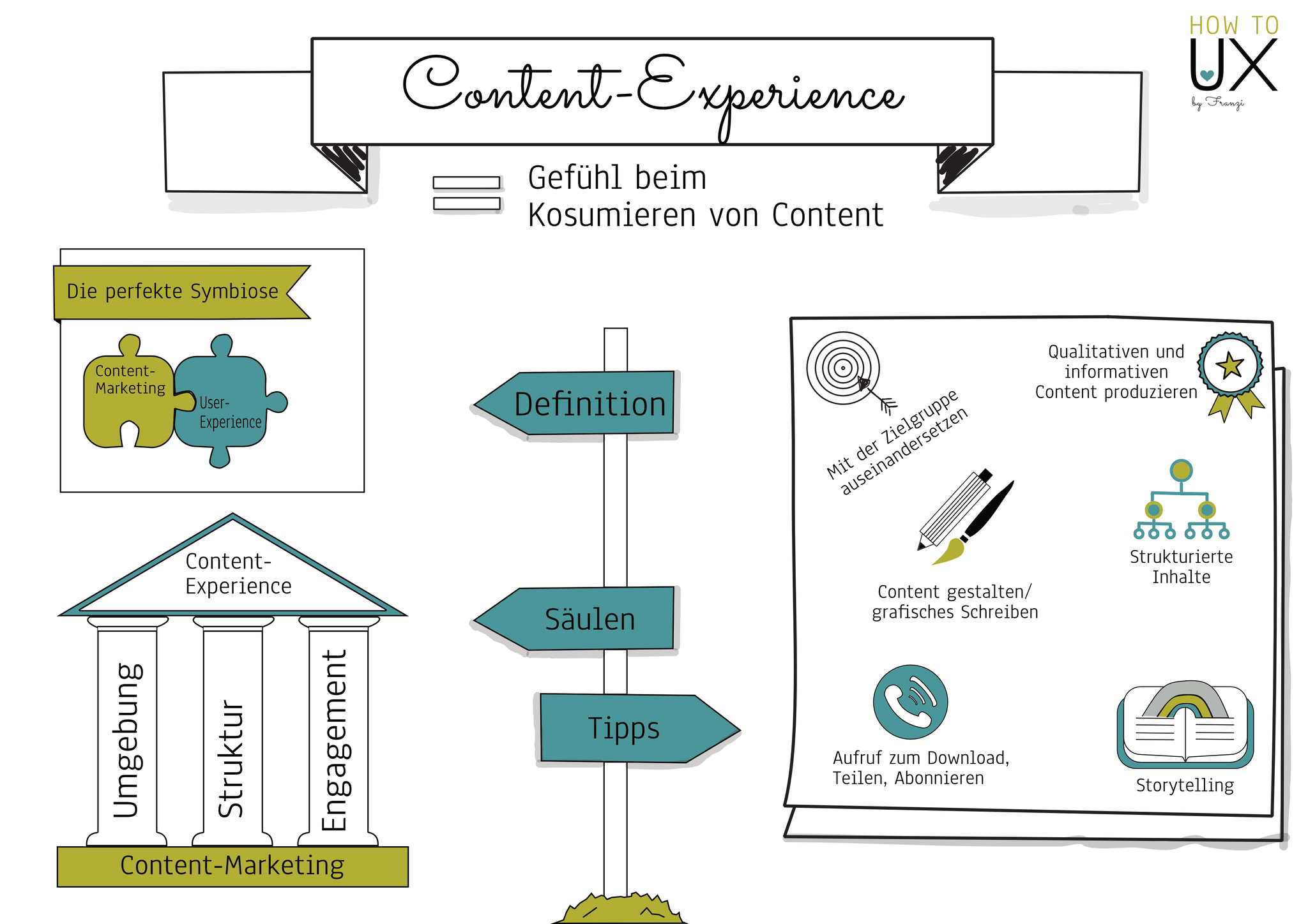 Content-Experience