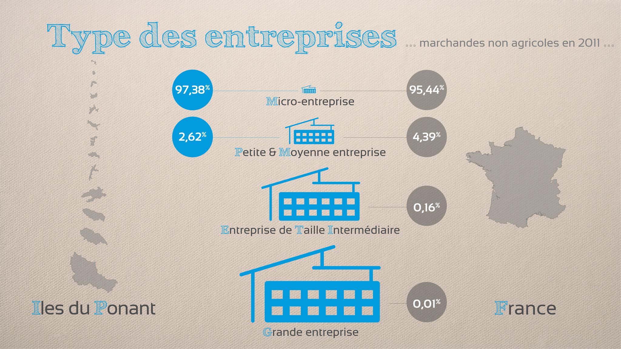 Les entreprises des îles du Ponant sont à près de 98% des micro-entreprises, de moins de 9 salariés.
