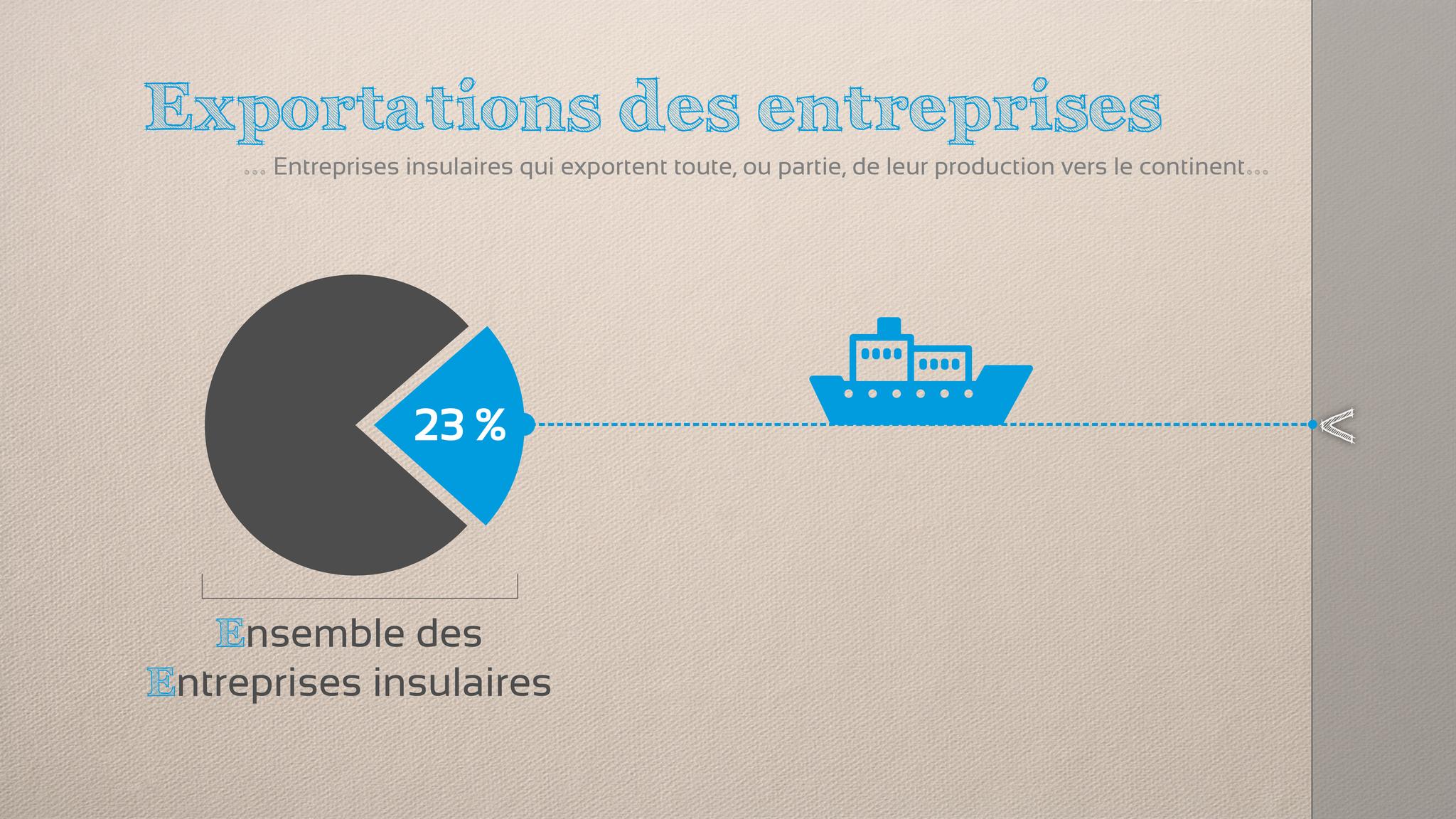 L'émission est consacrée aux entreprises qui exportent toute ou une partie de leur marchandise sur le continent. Selon les entretiens réalisés, cette stratégie concerne environ 23% des entreprises insulaires.