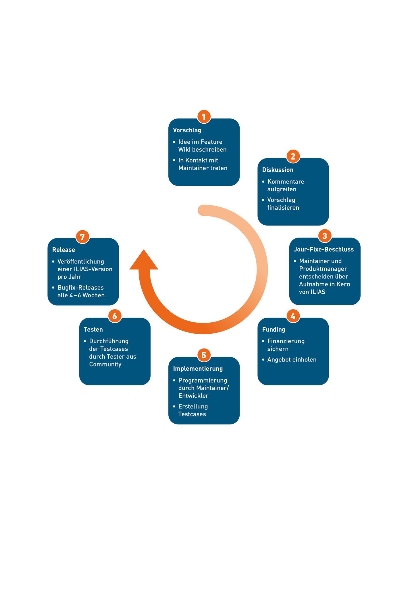 Grafik Entwicklungsprozesse