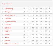 Saison 2007/08 - 3. Liga