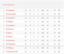 Saison 2009/10 - 2. Liga Regional
