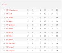 Saison 2000/01 - 2. Liga Regional