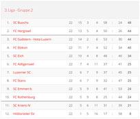 Saison 2003/04 - 3. Liga