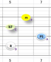 Ⅱ:Dm7 ②~⑤弦