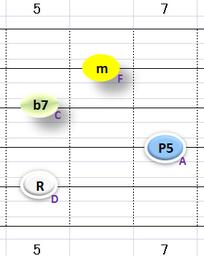 Ⅱm7:②~⑤弦フォーム