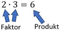 Die Bezeichnungen der einzelnen Teile bei einer Multiplikation