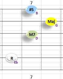 bⅢaugMaj7:①~③+⑤弦フォーム
