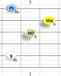 bⅢMaj7:①~③+⑤弦フォーム