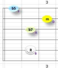 Ⅶ:Bm7b5 ①②③⑤弦