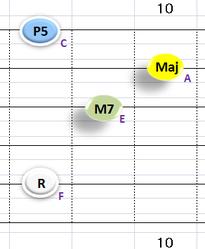Ⅳ:FM7 ①②③⑤弦