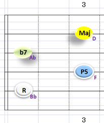 Ⅴ:Bb7 ②~⑤弦