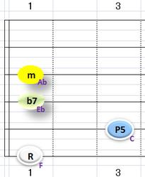 Ⅳm7:③~⑥弦フォーム