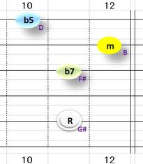 Ⅶ:G#m7b5 ①②③⑤弦
