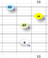 Ⅶ:F#m7b5 ①②③⑤弦