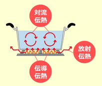 熱の伝達方法
