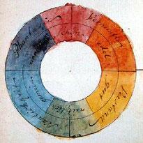 http://de.wikipedia.org/wiki/Datei:Goethe,_Farbenkreis_zur_Symboli sierung_des_menschlichen_Geistes-_und_Seelenlebens,_1809.jpg