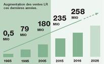 LR France a progressé de + 22% en 2018