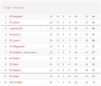 Saison 2002/03 - 3. Liga