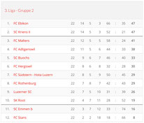 Saison 2004/05 - 3. Liga