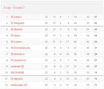 Saison 1999/00 - 3. Liga