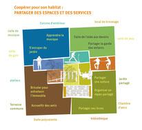mutaliser des espaces, partager des services et des lieux