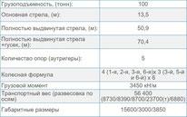 Характеристики автокрана 100 т. XCMG