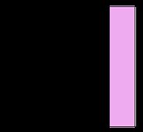 Abbildung Sterilisationsetikett im Format 29x28, bedruckt mit Text sowie Balken mit Indikatorfarbe