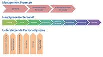 Bregas-HR-Prozesse