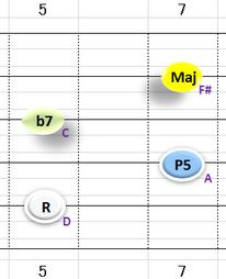 Ⅴ:D7 ②~⑤弦