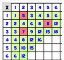 Cuadrícula de Tablas de Multiplicar