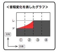 ポルタメントチョーキングの音程変化を表したグラフ