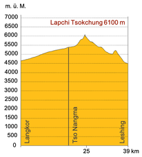 Höhenprofil Trekking Tibet zum Gletschersee Nangma Tso