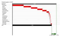 Excel Vorlage: Kostencontrolling im Wasserfall-Diagramm