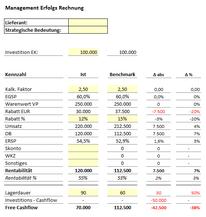 Excel Vorlage: Management Erfolgsrechnung (MER)