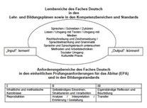 Lernbereiche des Faches Deutsch