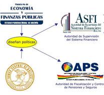 Estructura del sistema financiero: puente a la Inversión