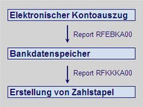 SEPA SAP elektronischer Kontoauszug www.hettwer-beratung.de