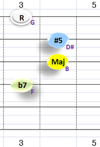 Gaug7:①~④弦フォーム ※一般的なG7(b13)と同じコードフォームとなる