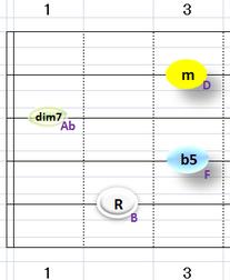 Bdim7②~⑤弦フォーム