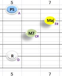 Ⅳ:DM7 ①②③⑤弦