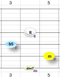 Bdim7:③~⑥弦フォーム