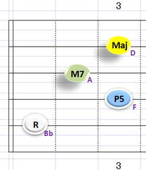 Ⅰ:BbM7 ②~⑤弦