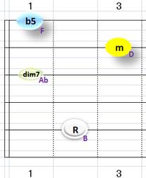 Bdim7:①~③+⑤弦フォーム