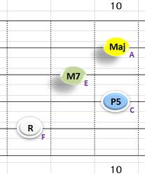 Ⅰ:FM7 ②~⑤弦