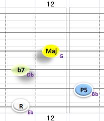 Ⅴ:Eb7 ③~⑥弦